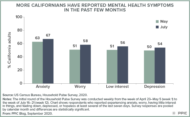figure - More Californians Have Reported Mental Health Symptoms in the Past Few Months