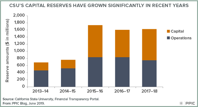 figure - CSU's Capital Reserves have Grown Significantly in Recent Years