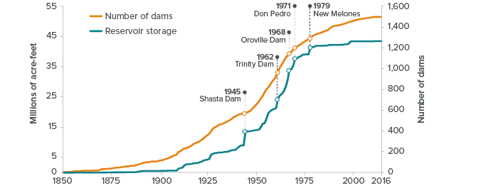 figure - Most of California's Dams Are More than 50 Years Old