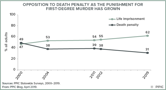 figure - Opposition to Death Penalty as the Punishment for First-Degree Murder Has Grown