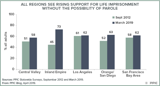 figure - All Regions See Rising Support for Life Imprisonment Without the Possibility of Parole