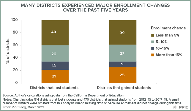 Many Districts Experienced Major Enrollment Changes Over the Past Five Years