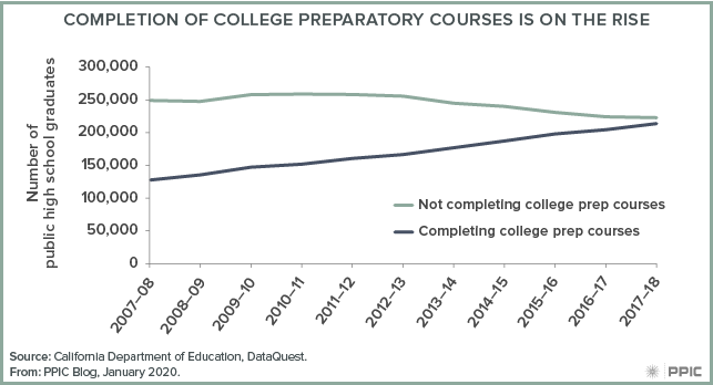 figure - Completion of College Preparatory Courses Is on the Rise