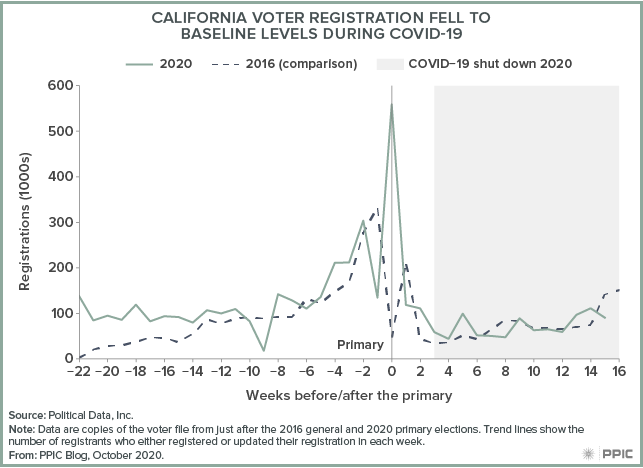 figure - California Voter Registration Fell to Baseline Levels during COVID-19