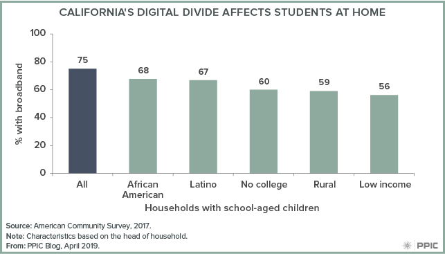 figure -California's Digital Divide Affects Students at Home