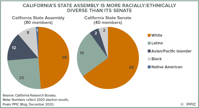 Figure - California's State Assembly Is More Racially/Ethnically Diverse than Its Senate