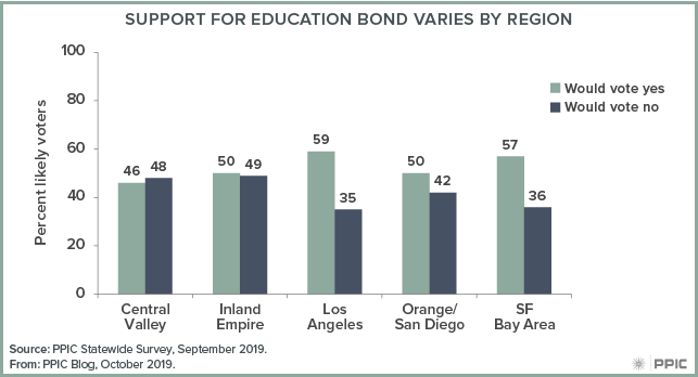 figure - Support for Education Bond Varies by Region