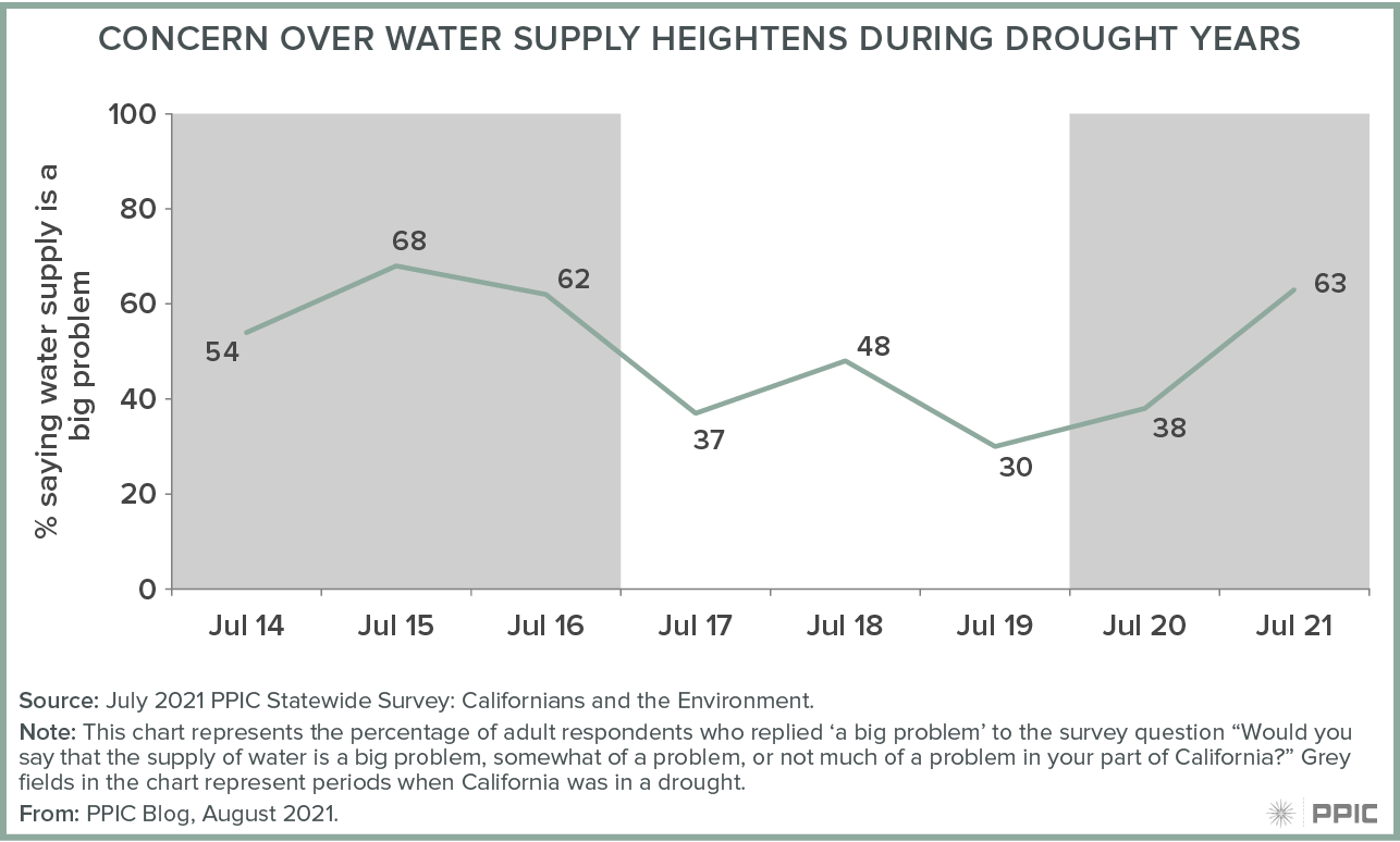 figure - Concern over Water Supply Heightens during Drought Years