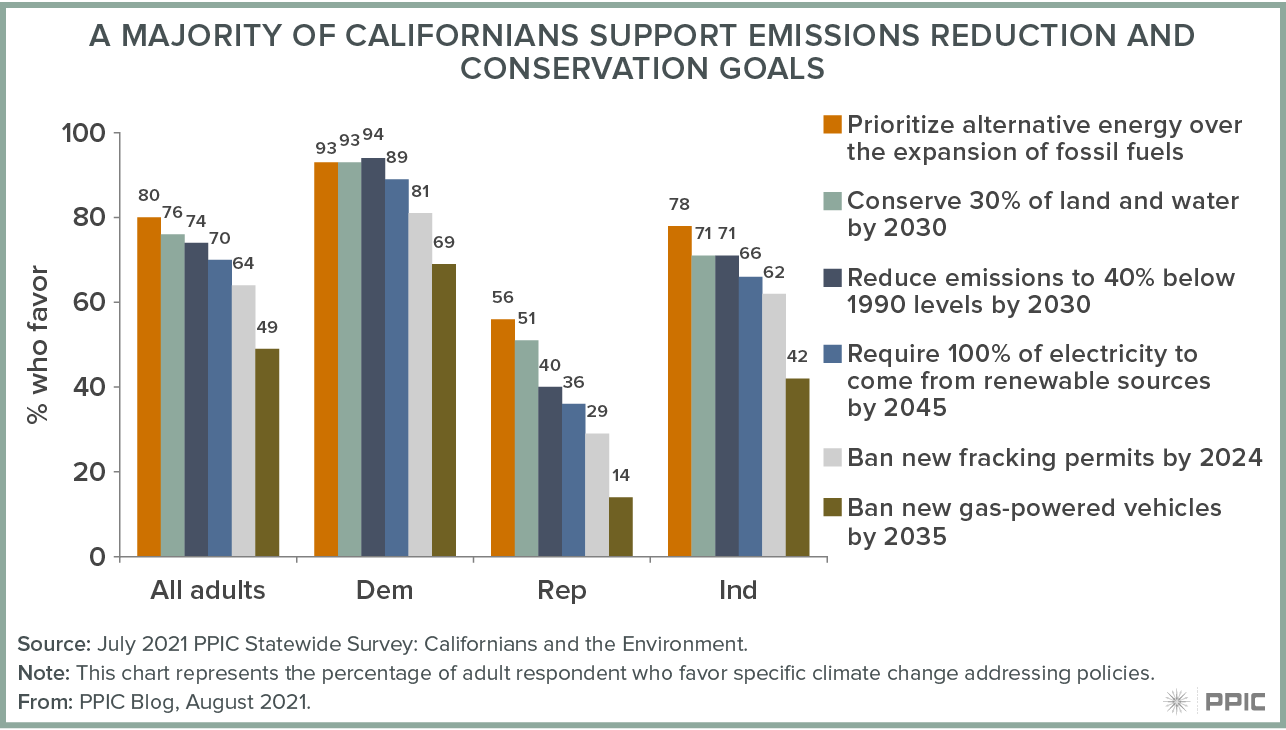 figure - A Majority of Californians Support Emissions Reduction and Conservation Goals