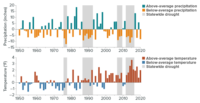 figure - Droughts are a Recurring Feature of California's Climate. Warming Is Making Them Worse.