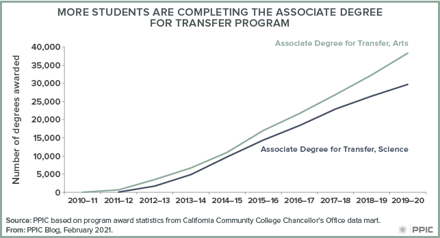 figure - More Students Are Completing the Associate Degree for Transfer Program