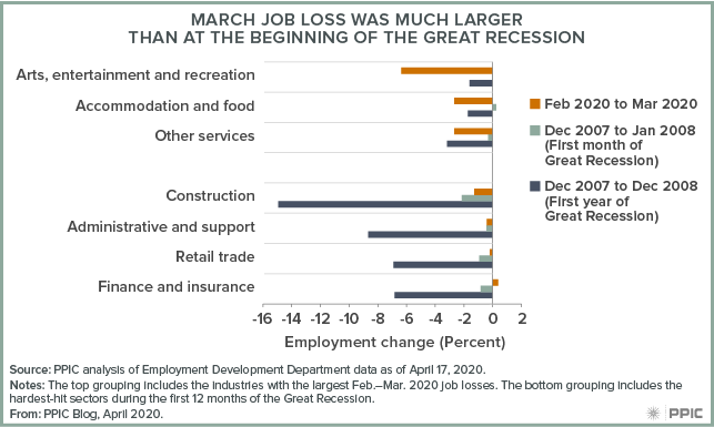 figure - March Jobs Loss Was Much Larger Than at the Beginning of the Great Recession