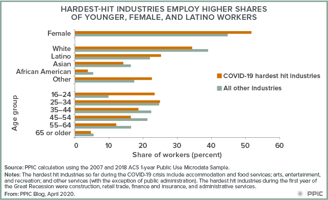 figure - Hardest-Hit Industries Employ Higher Shares of Younger, Female, and Latino Workers
