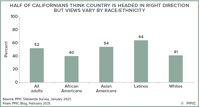 Figure - Half of Californians Think Country Is Headed in Right Direction but Views Vary by Race/Ethnicity