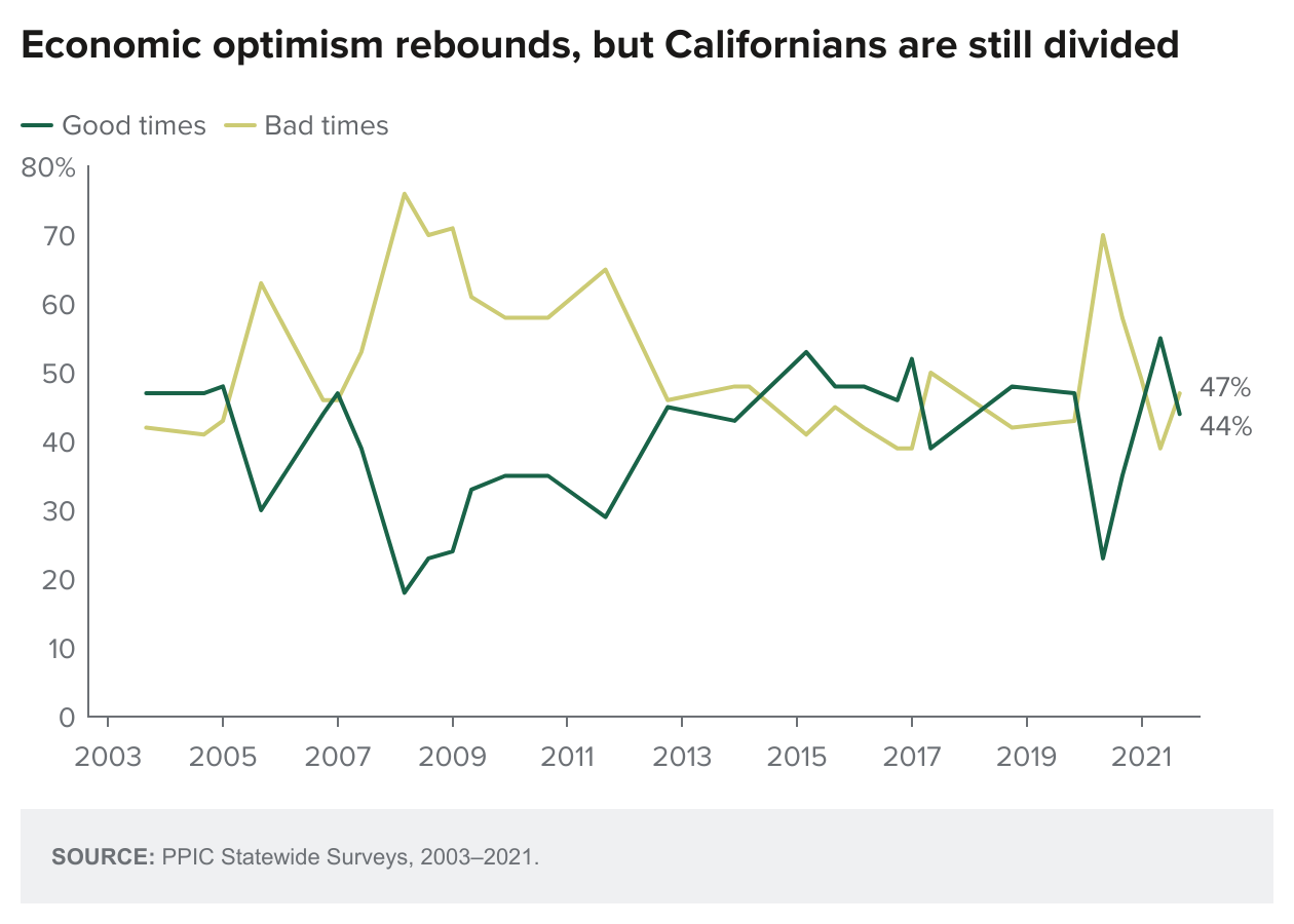 figure - Economic Optimism Rebounds But Californians Are Still Divided