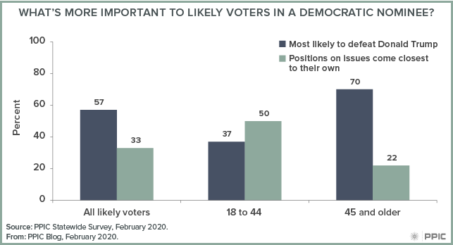 figure - What's More Important to Likely Voters in a Democratic Nominee?