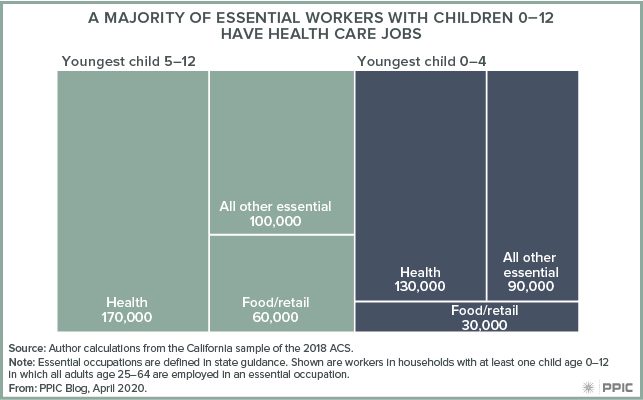 figure - A Majority of Essential Workers with Children 0-12 Have Health Care Jobs