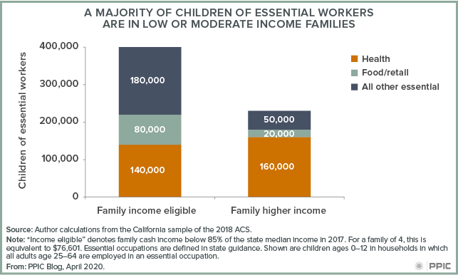 figure - A Majority of Children of Essential Workers Are in Low or Moderate Income Families