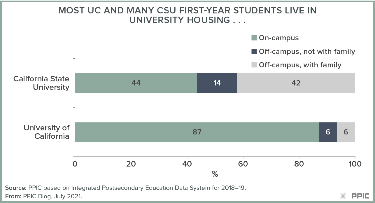 figure - Most UC and Many CSU First-Year Students Live in University Housing