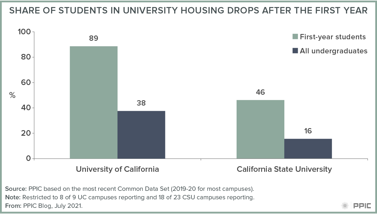 figure - Share of Students in University Housing Drops after the First Year