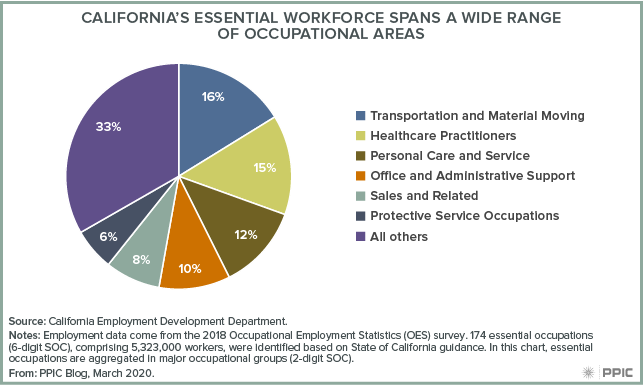 figure - California's Essential Workforce Spans a Wide Range of Occupational Areas