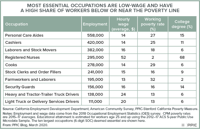 figure - Most Essential Occupations Are Low-Wage and Have a High Share of Workers Below or Near the Poverty Line