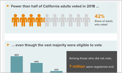 Featured image for Interactive: California's Exclusive Electorate