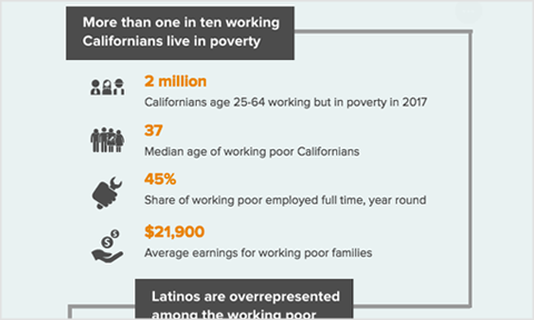 Featured image for Interactive: A Snapshot of California's Working Poor