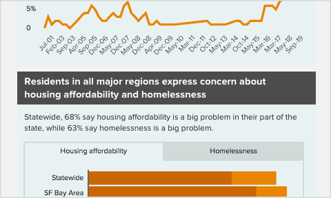 Featured image for Interactive: Californians and the Housing Crisis