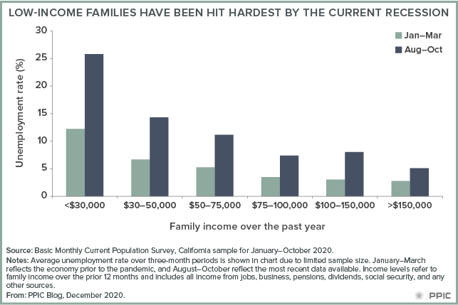 Figure - Low-Income Families Have Been Hit Hardest by the Current Recession
