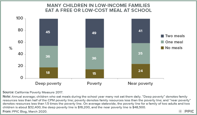 figure - Many Children in Low-Income Families Eat a Free or Low-Cost Meal at School