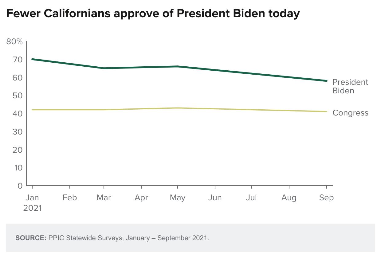 figure - Fewer Californians Approve Of President Biden Today