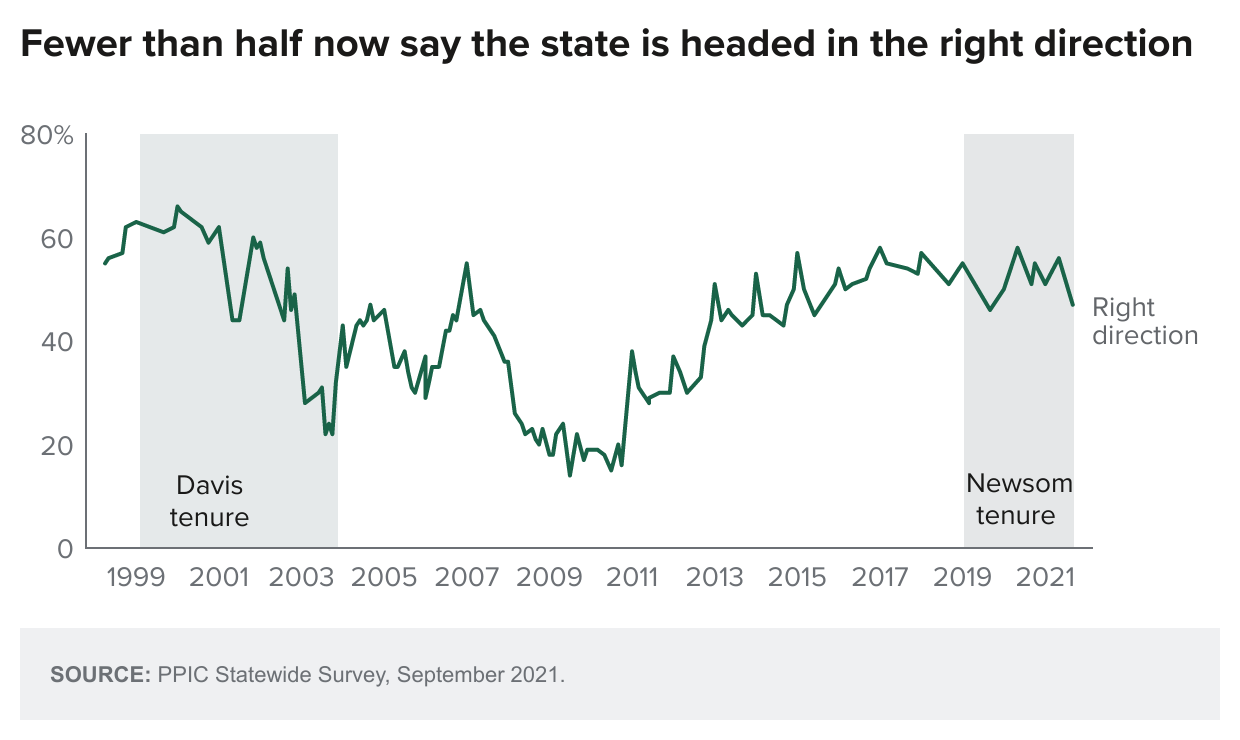 figure - Fewer Than Half Now Say The State Is Headed In The Right Direction