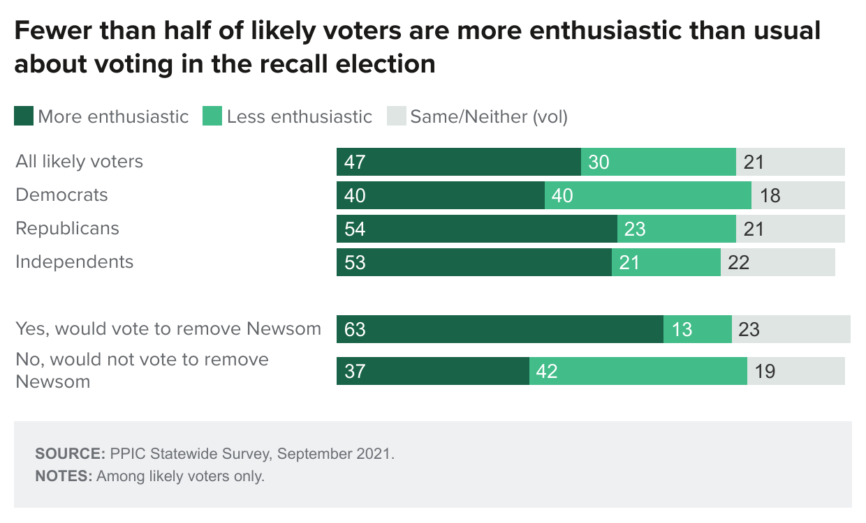 figure - Fewer Than Half Of Likely Voters Are More Enthusiastic Than Usual About Voting In The Recall Election