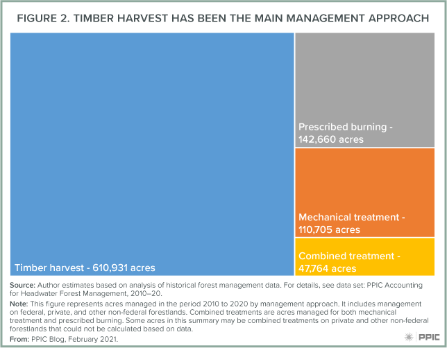 Figure 2: Timber Harvest Has Been The Main Management Approach