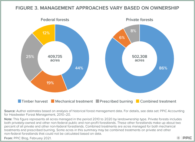 Figure 3: Management Approaches Vary Based On Ownership