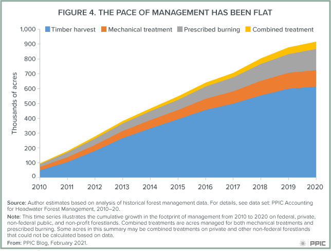 figure 4 - The Pace Of Management Has Been Flat