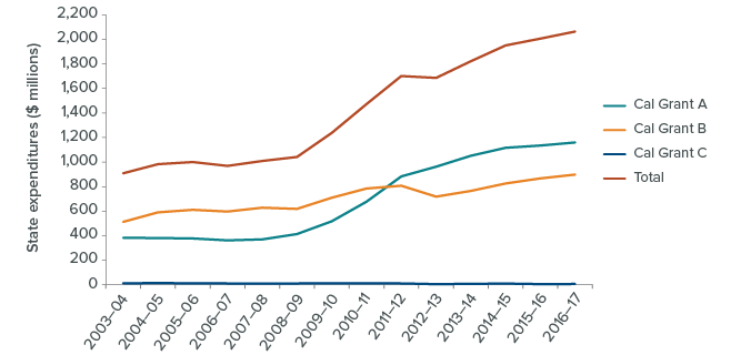 figure - State Expenditures on Cal Grants Have Increased Significantly