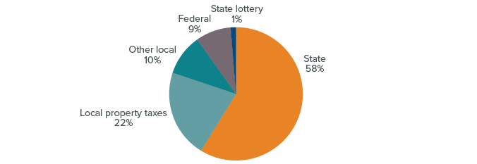 figure - The state provides the majority of K–12 funding