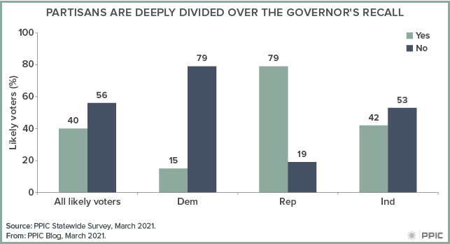 figure - Partisans are Deeply Divided over the Governor's Recall