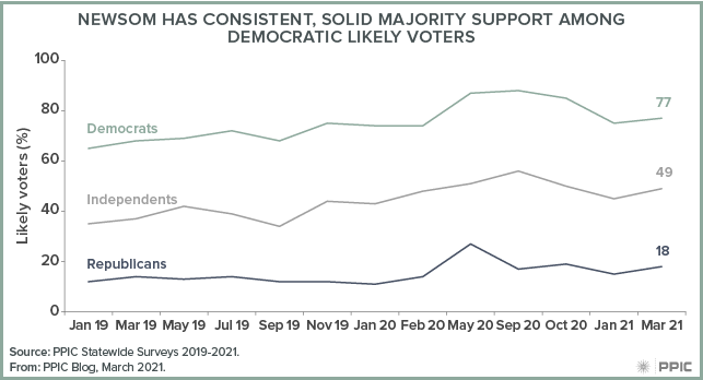 figure - Newsom Has Consistent Majority Support among Democratic Likely Voters