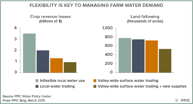 figure - Flexibility Is Key to Managing Farm Water Demand