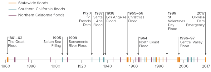 Timeline - Damaging floods are common in California