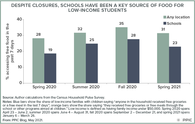 figure - Despite Closures, Schools Have Been a Key Source of Food for Low-Income Students