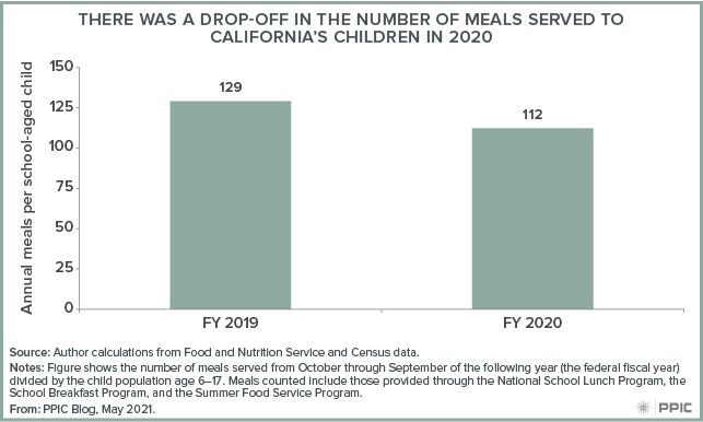 figure - There Was a Drop-Off in the Number of Meals Served to California's Children in 2020