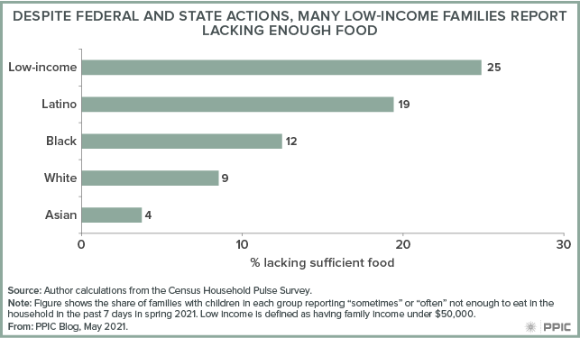 figure - Despite Federal and State Actions, Many Low-Income Families Report Lacking Enough Food