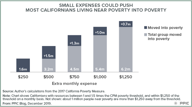 figure - Small Expenses Could Push Most Californians Living Near Poverty into Poverty