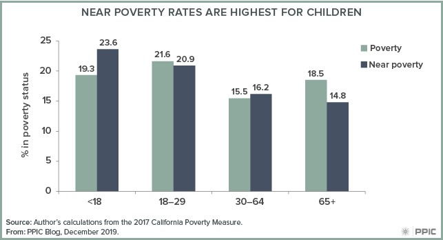 figure - Near Poverty Rates Are Highest for Children