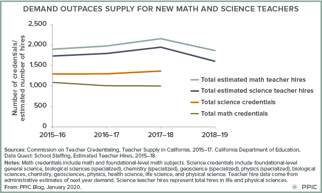 figure - Demand Outpaces Supply for New Math and Science Teachers