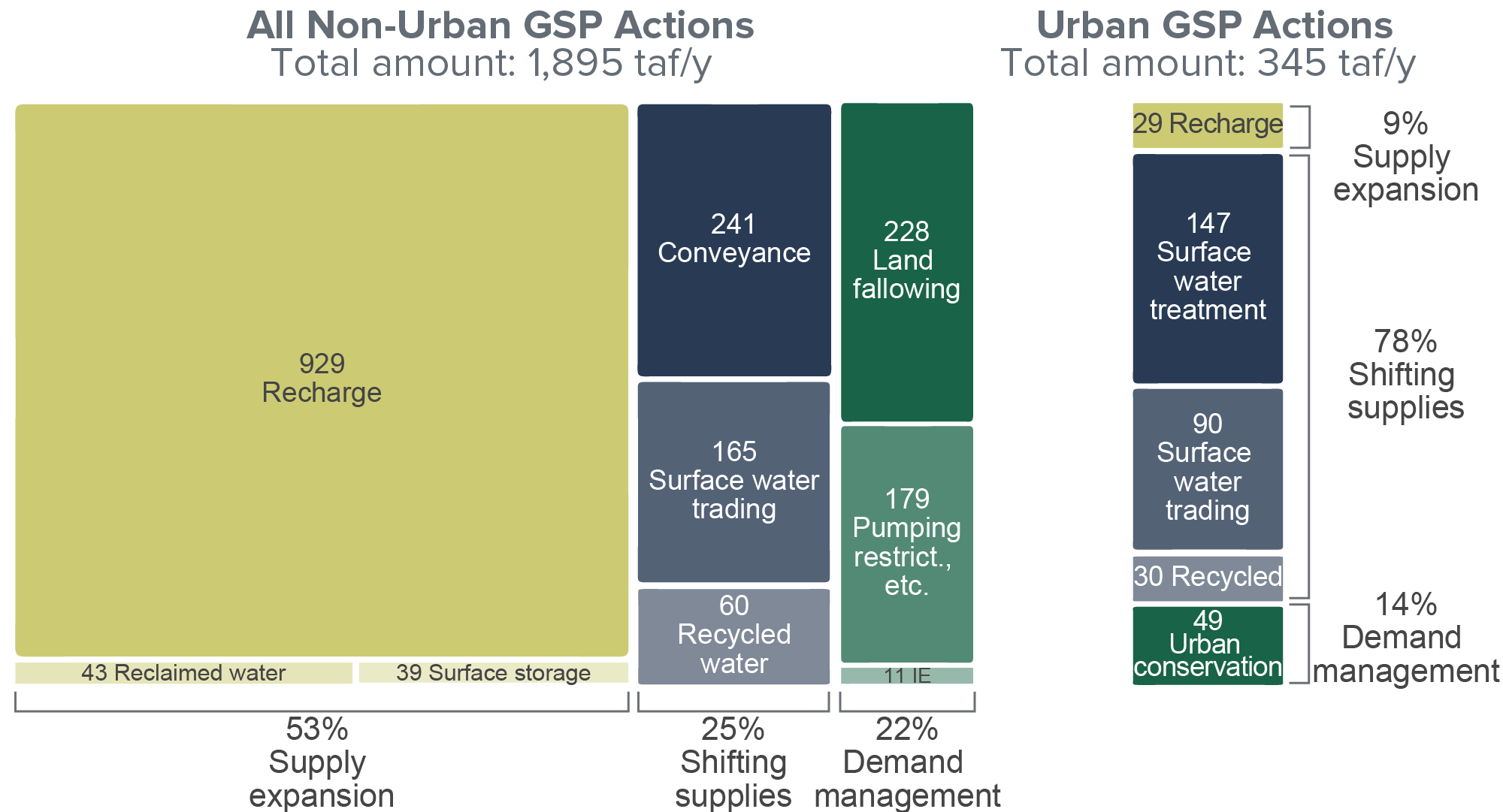 figure - Urban agencies emphasize different approaches than agricultural agencies in GSPs